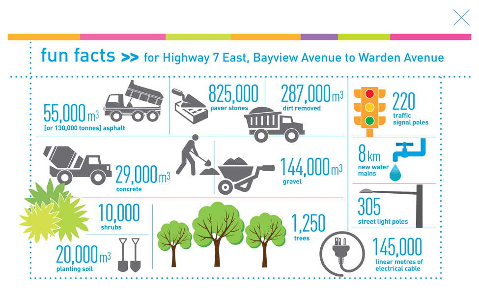 fun facts for Highway 7 East, Bayview Avenue to Warden Avenue